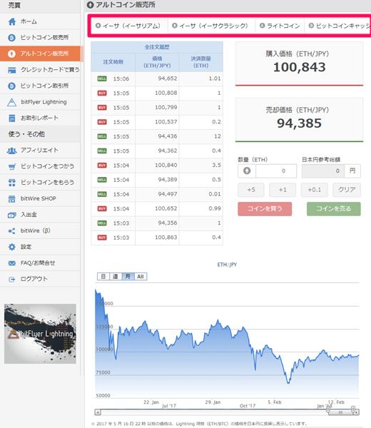ビットフライヤー アルトコイン販売所画面