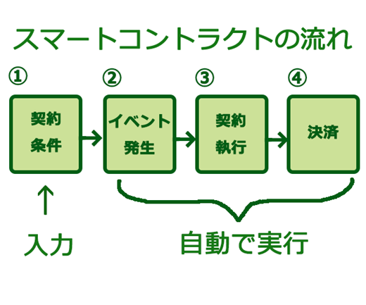 スマートコントラクトのイメージ