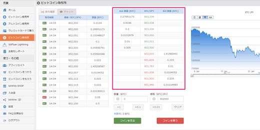 ビットフライヤー(bitFlyer)取引所画面