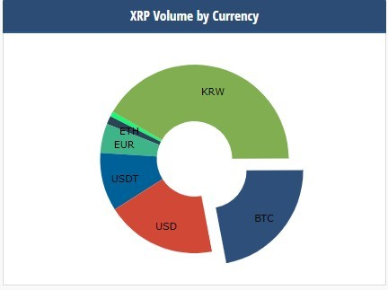 リップルの通貨別グラフ