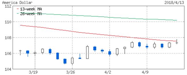 米ドル1ヶ月の対円レート変動チャート