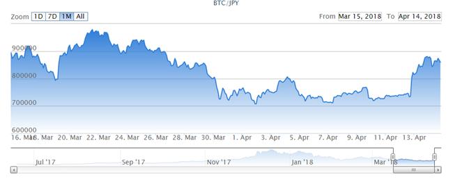 ビットコイン1ヶ月の対円レート