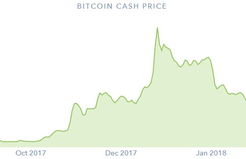ビットコインキャッシュのチャート