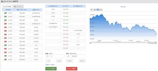 取引所の売買取引画面(bitFlyer)