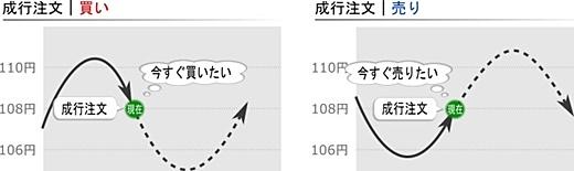 ビットトレード 成行注文のイメージ
