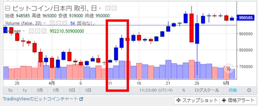 ザイフ チャート画面 03