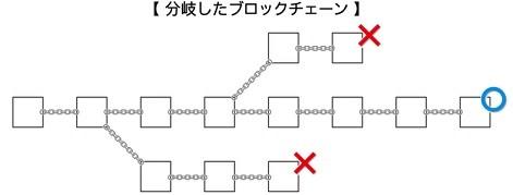 分岐したブロックチェーン
