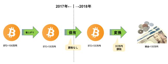 2017年に購入したビットコインを2018年に使用した場合