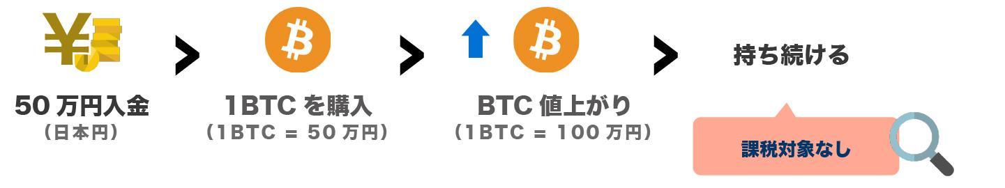ビットコイン(bitcoin)と税金の仕組み   コラム - Zaif Exchange
