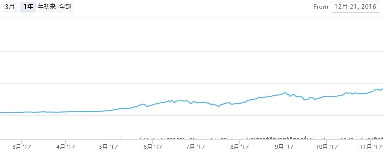 時価総額チャート