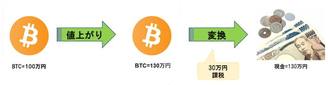ビットコイン100万円分を購入し、後に全額を使って日本円130万円を購入した場合