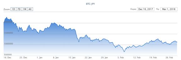 仮想通貨バブル崩壊?