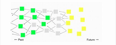 DAGネットワーク