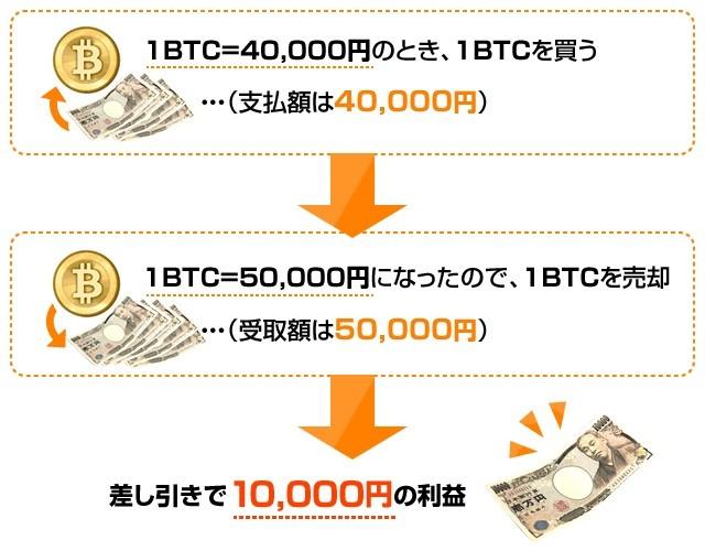 仮想通貨FXと現物取引との違いは何か