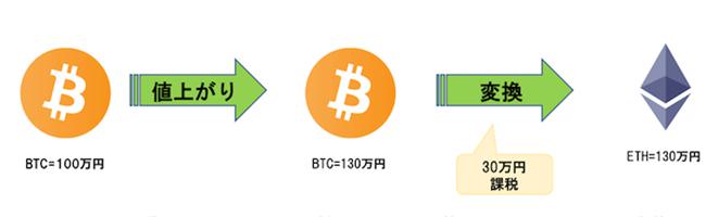 ビットコイン100万円分を購入し、全額を使ってイーサリアム130円分を購入したとき