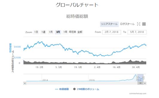 グローバルチャート