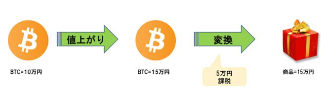 ビットコイン10万円分を購入し、全額を使って15万円の物品を購入した場合