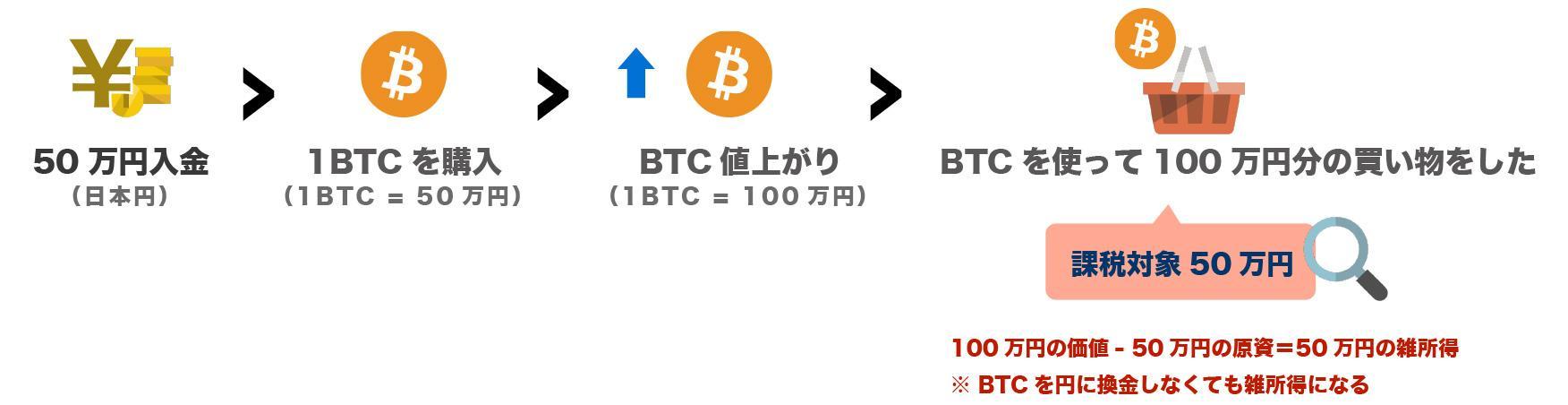 100万購入