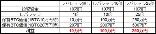ビットコインの価格が1BTC10万円→1BTC20万円になった場合