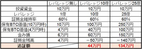 ビットコインの価格が1BTC10万円→1BTC4万円になった場合
