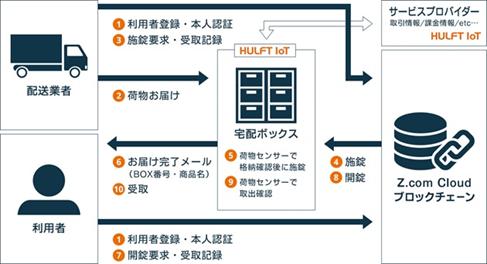 スマートコントラクトの実用例